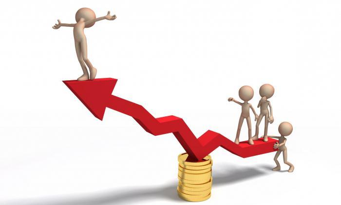 Маржинальная и операционная прибыль