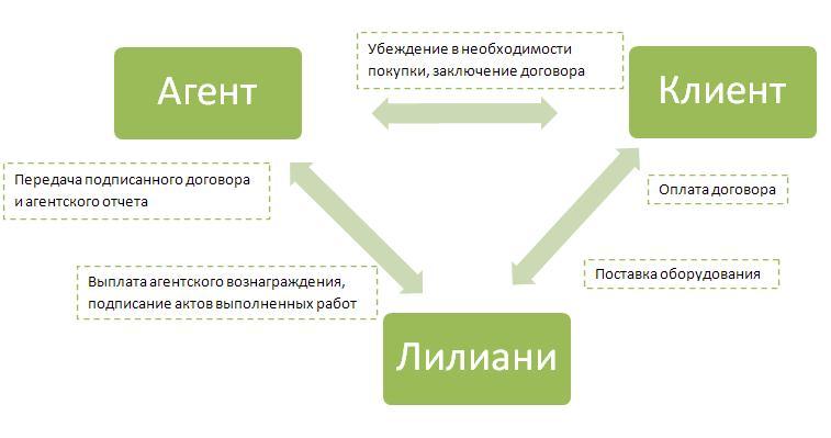 Регулировка отношений между клиентом и агентом