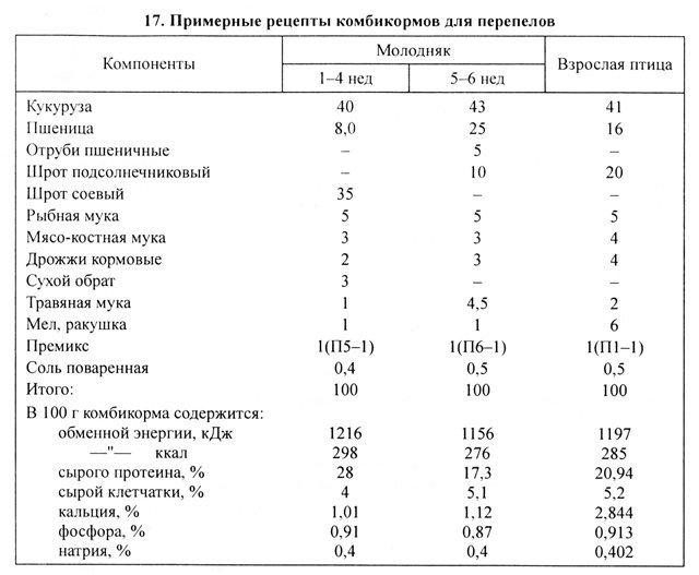 Таблица корма