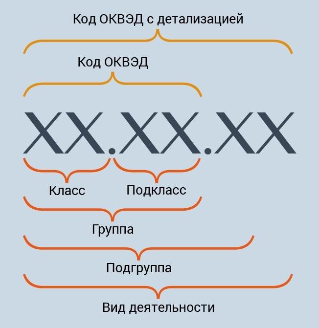 Расшифровка кодов