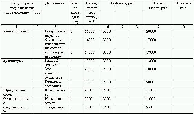 Форма документации №Т-3