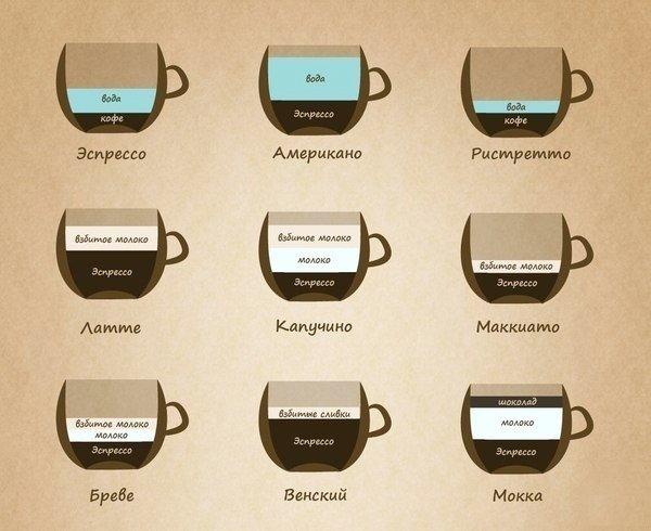 Способ приготовления видов кофе