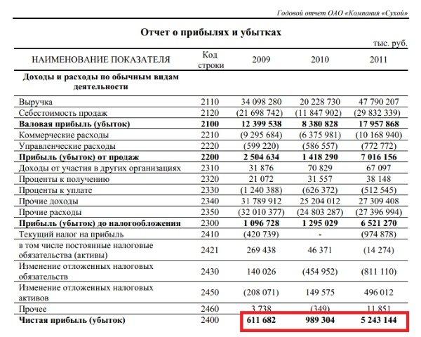 Пример отчёта о прибылях и убытках