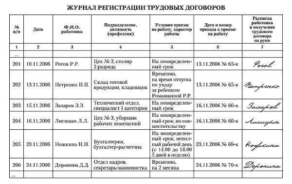 Пример заполнения журнала регистрации трудовых договоров