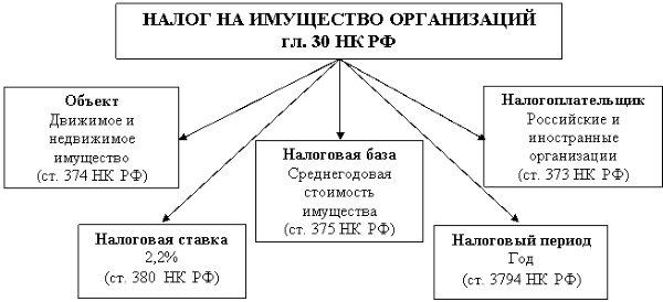 Налог на имущество организаций (схема)