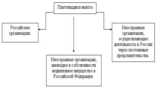 Схема плательщиков налога на имущество