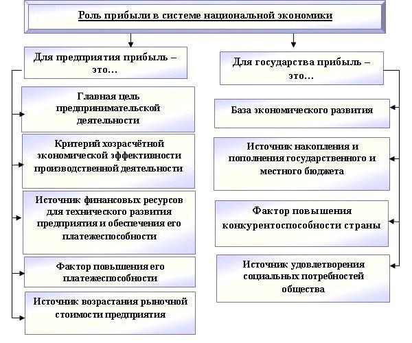 Роль прибыли в экономике