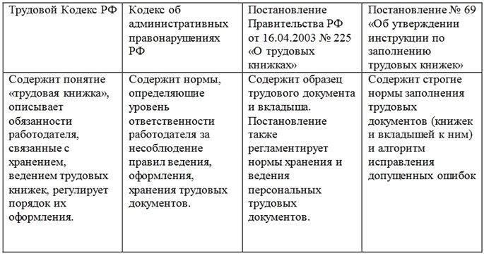 Законодательные документы о трудовой книжке