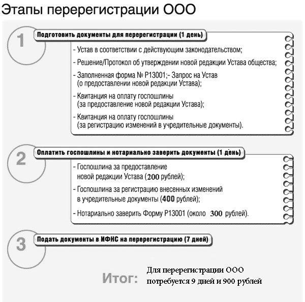Этапы перерегистации ООО