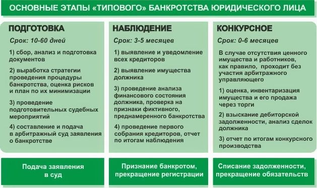 Этапы банкротства ИП
