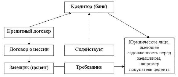 Правовая структура цессии