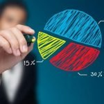 Как распределяется прибыль в ООО?