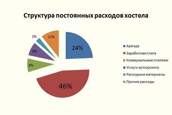 Структура постоянных расходов хостела